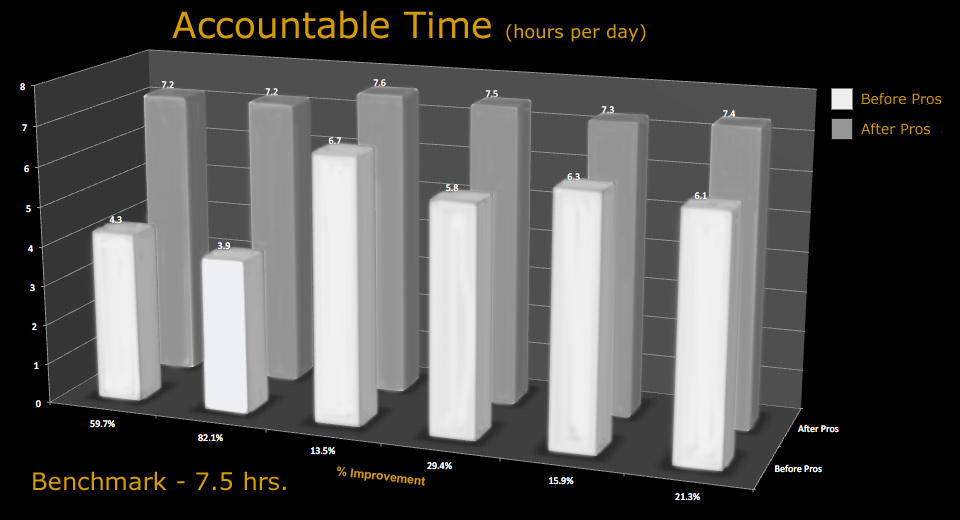 chart_accountability_time