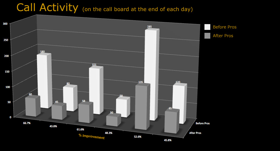 chart_call_activity