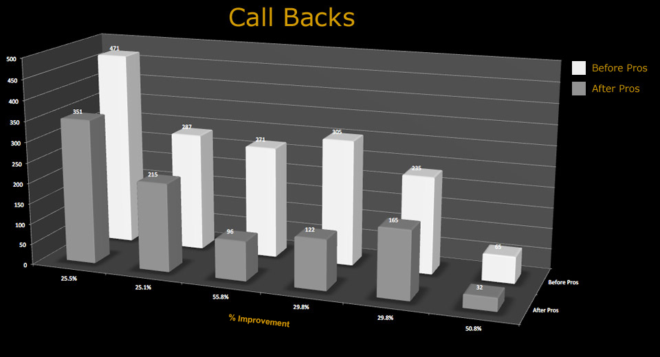 chart_call_backs