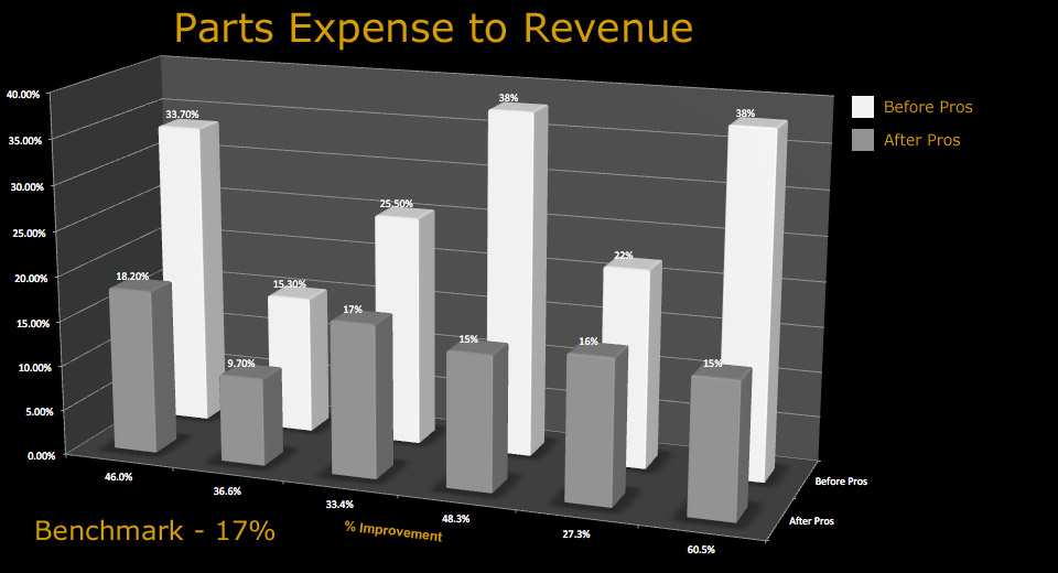 chart_parts_expense_to_revenue