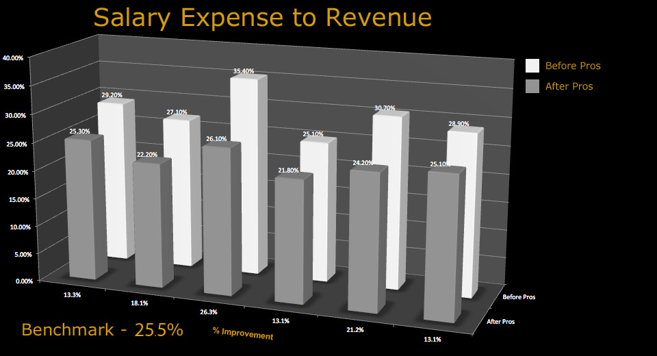 chart_salary_expense_to_revenue